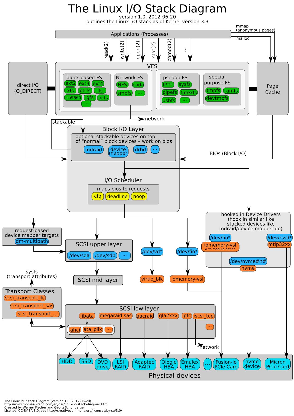 Linux-io-stack-diagram_v1.0