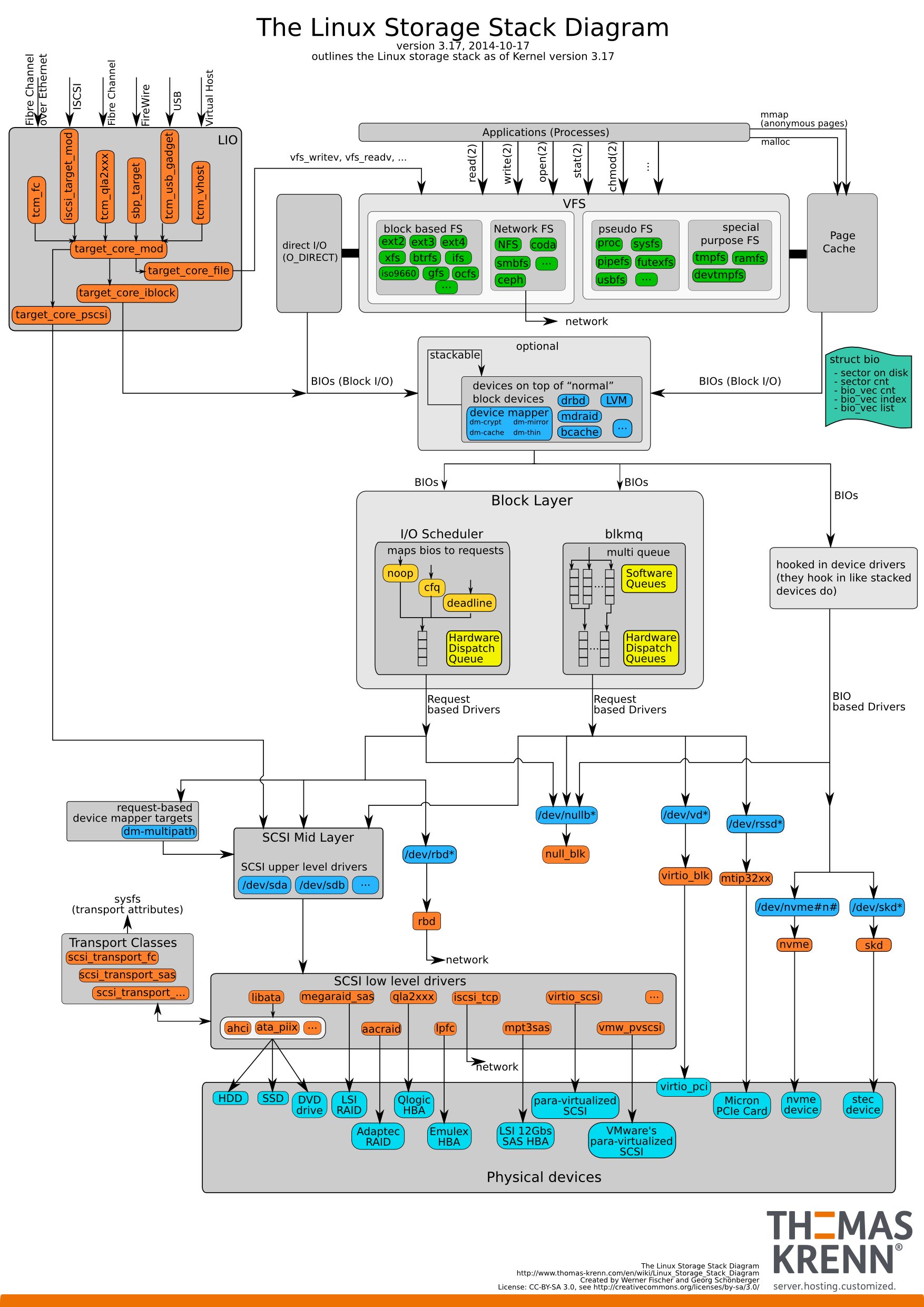 Linux-storage-stack-diagram_v3.17
