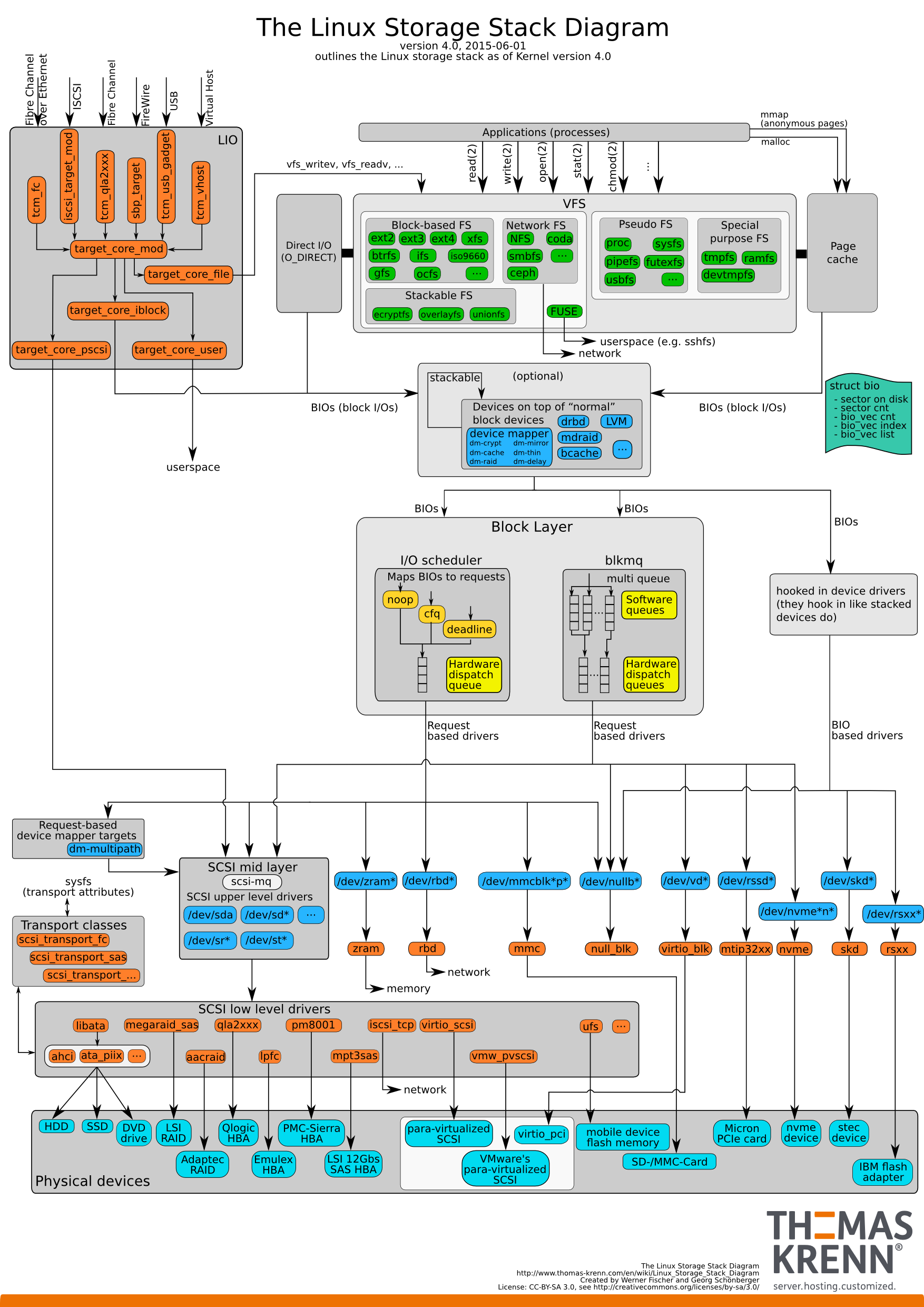 Linux-storage-stack-diagram_v4.0