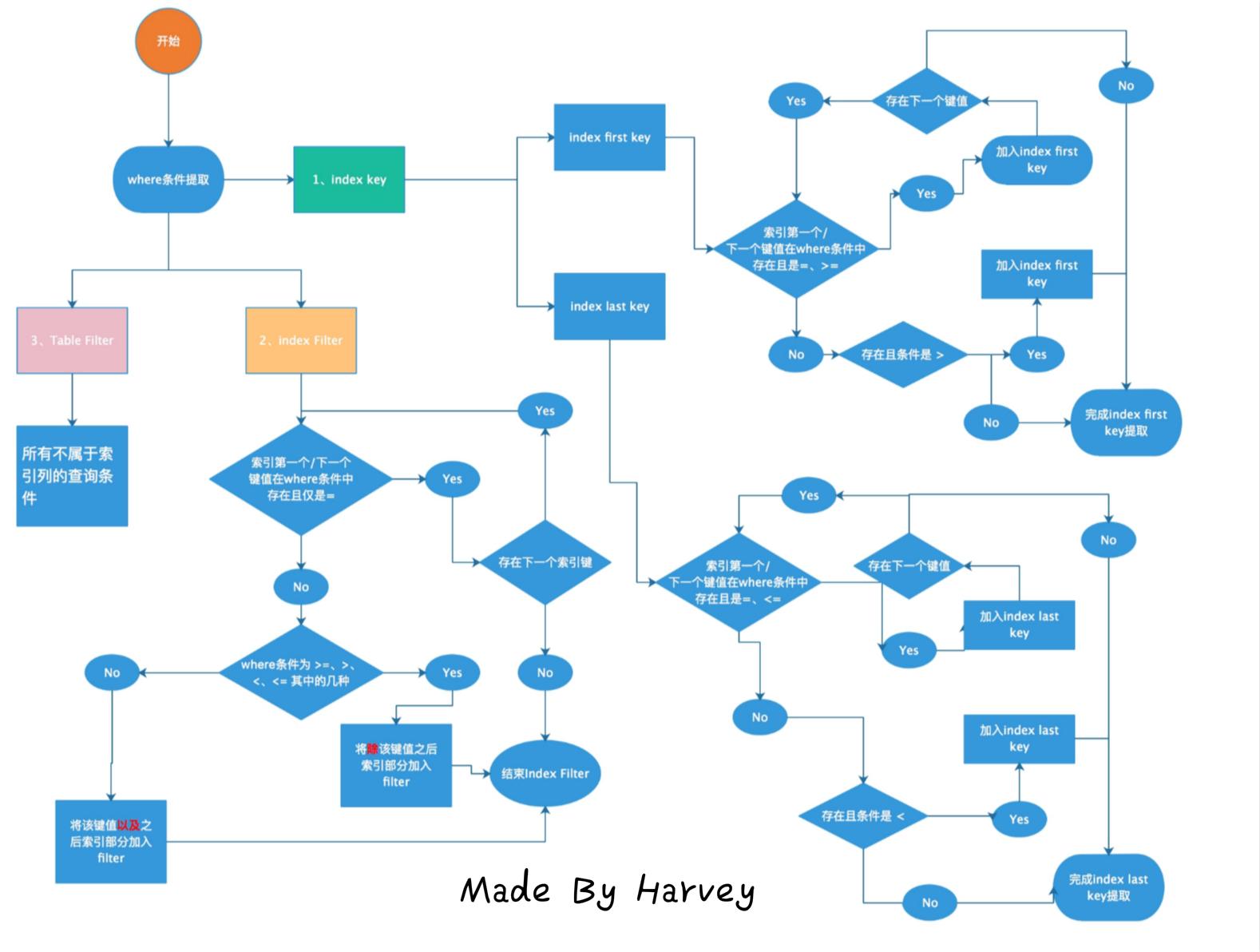 MySQL where条件剖析