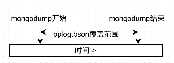 mongodump_oplog